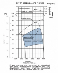 large subaru ex17 power curves 350x441